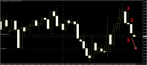 AUDUSD This is Sell Pattern