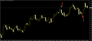 Picture of Double Block Pattern Candlestick
