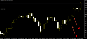 Germany index candlestick trading strong buy pattern
