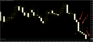 Strong sell pattern AUDCAD