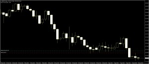 Forex what is the best way more take profit? GBPJPY