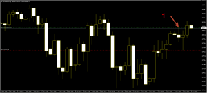 CFD US30USD candlestick lost direction trading