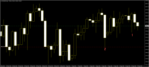 CFD US30USD lost direction Sell Trade
