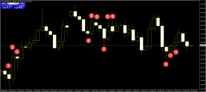 Commodity day trading with Candlestick