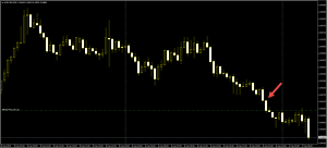 Trading on 30 min Timeframe, which strategy would be good ?