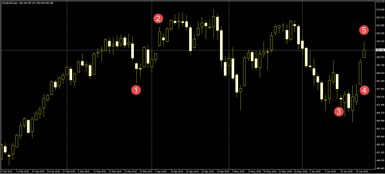 CFD Netherlands 25 candlestick window trading