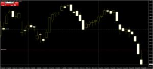 DE30EUR candlestick trading